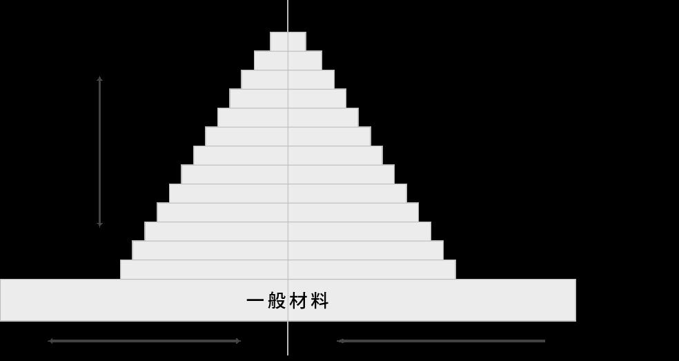 被削性ピラミッド